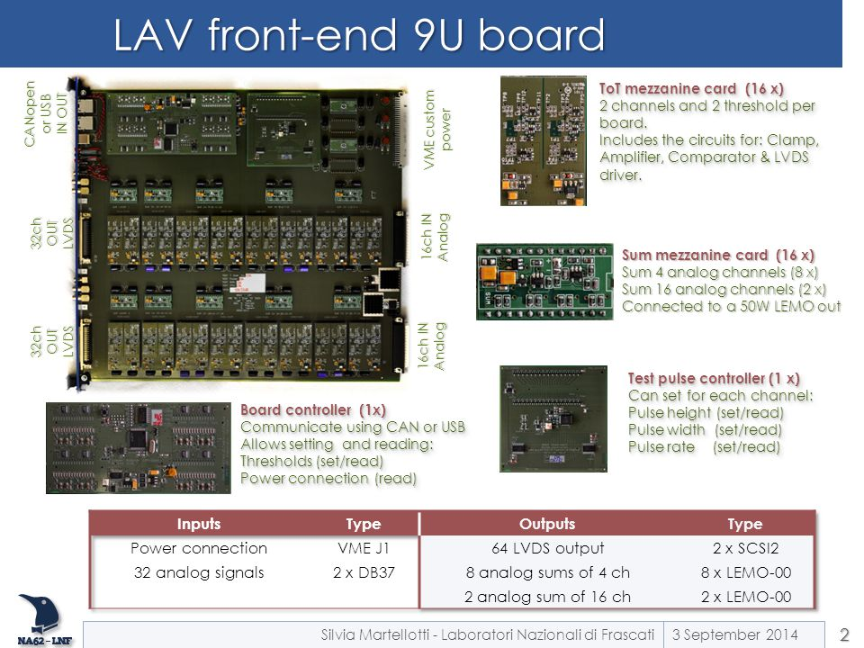 LAV front-end 9U board Inputs Type Outputs Power connection VME J1