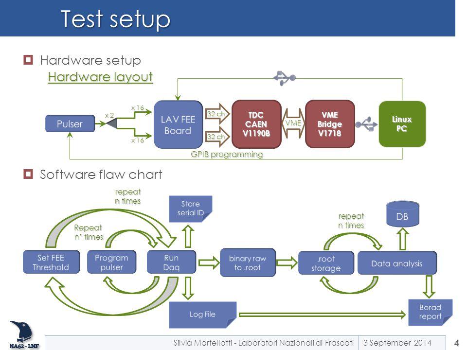 Test setup Hardware setup Hardware layout Software flaw chart LAV FEE