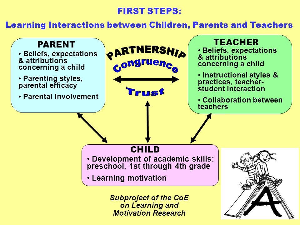teacher parent relationship research institute