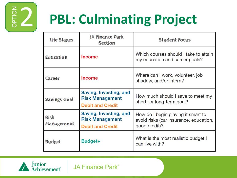 PBL: Income Four core lessons Video introduction Pre-test