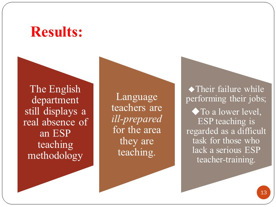 Results: The English department still displays a real absence of an ESP teaching methodology.