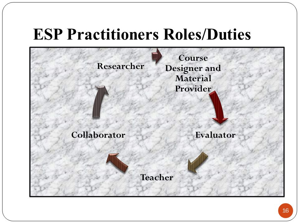 ESP Practitioners Roles/Duties