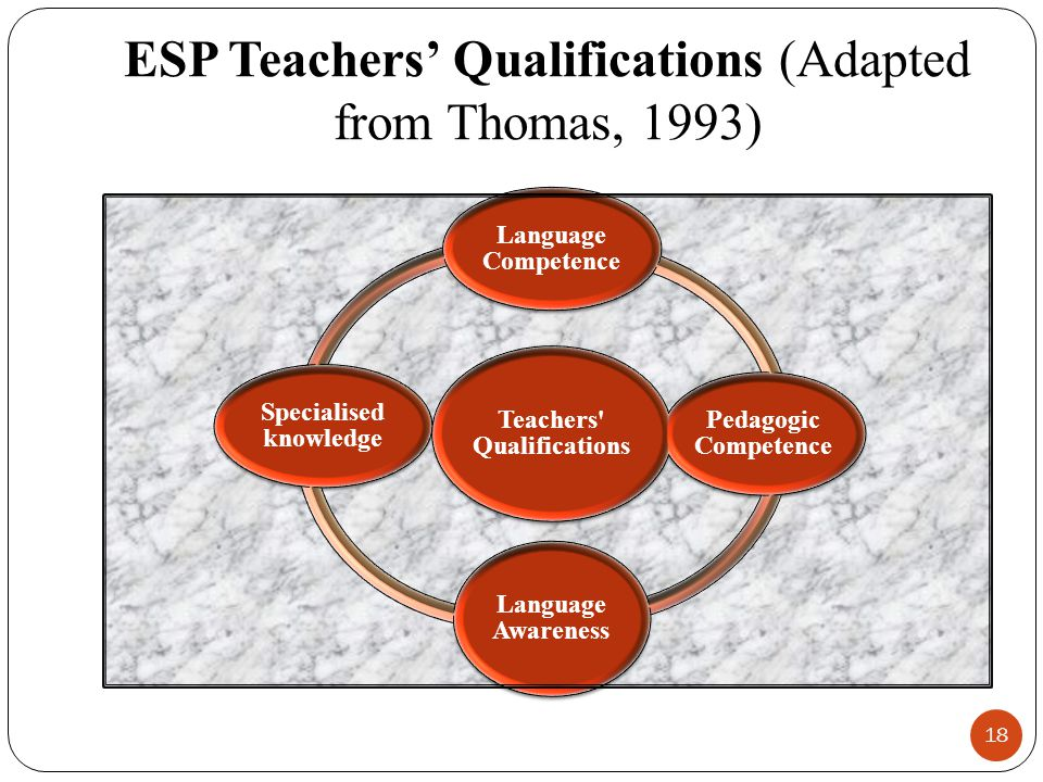 ESP Teachers' Qualifications (Adapted from Thomas, 1993)