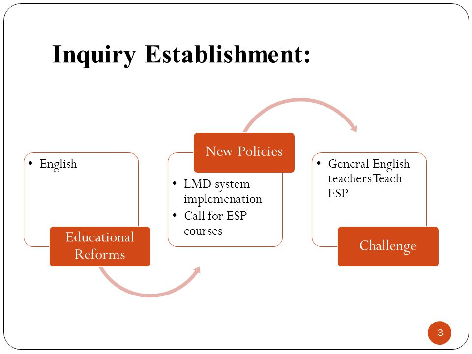 Inquiry Establishment: