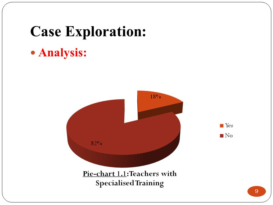 Case Exploration: Analysis: