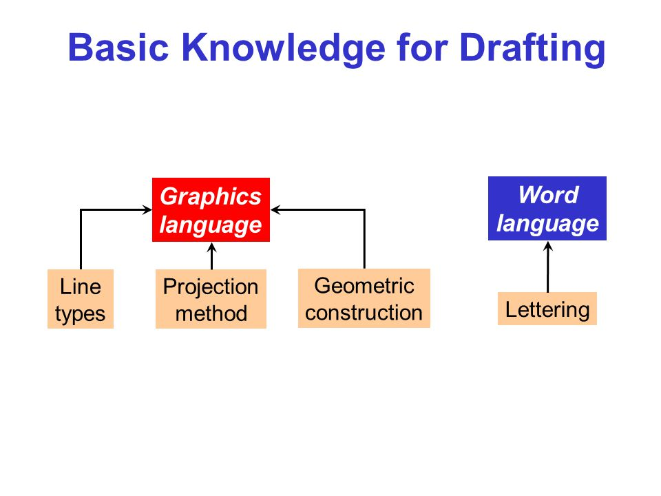 Basic Knowledge for Drafting