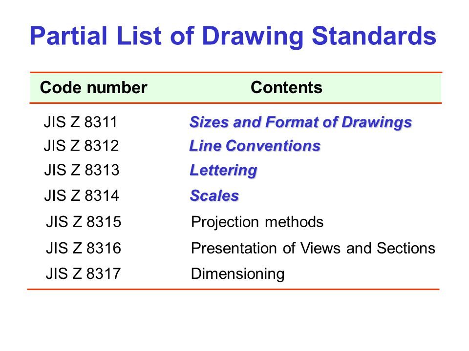 Partial List of Drawing Standards