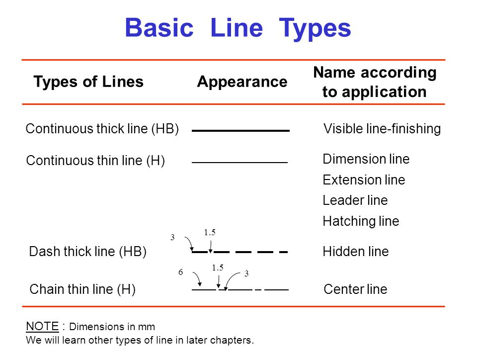 Basic Line Types Name according to application Types of Lines