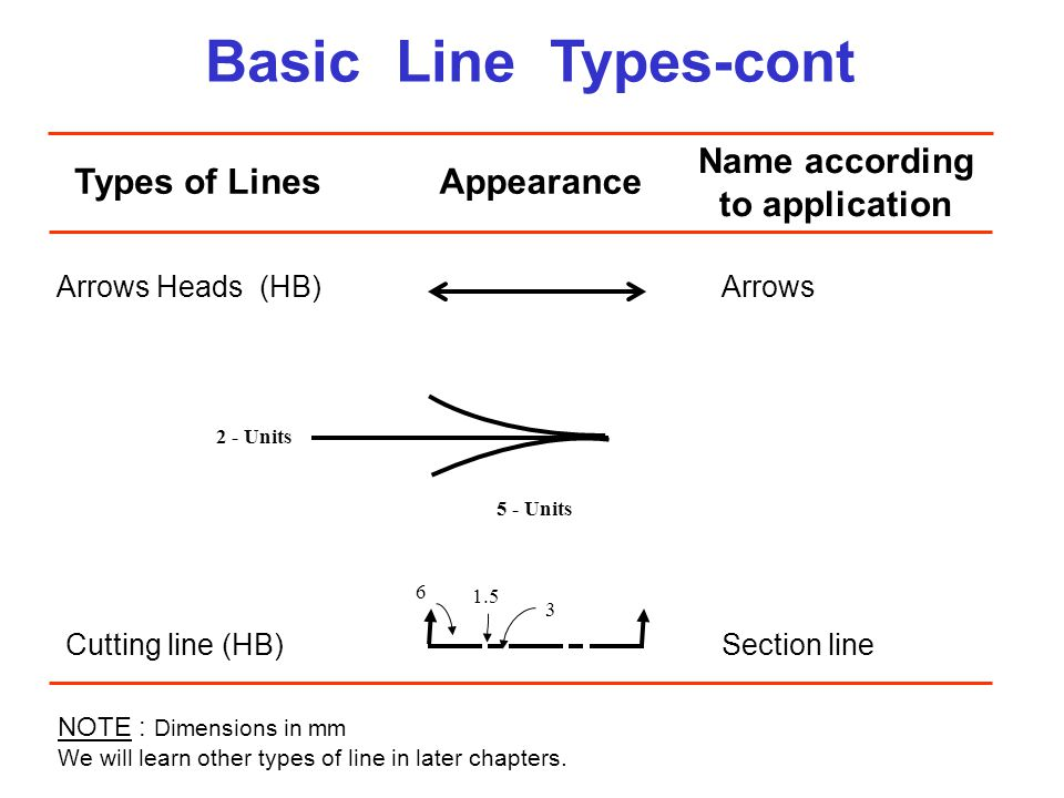 Basic Line Types-cont Name according to application Types of Lines