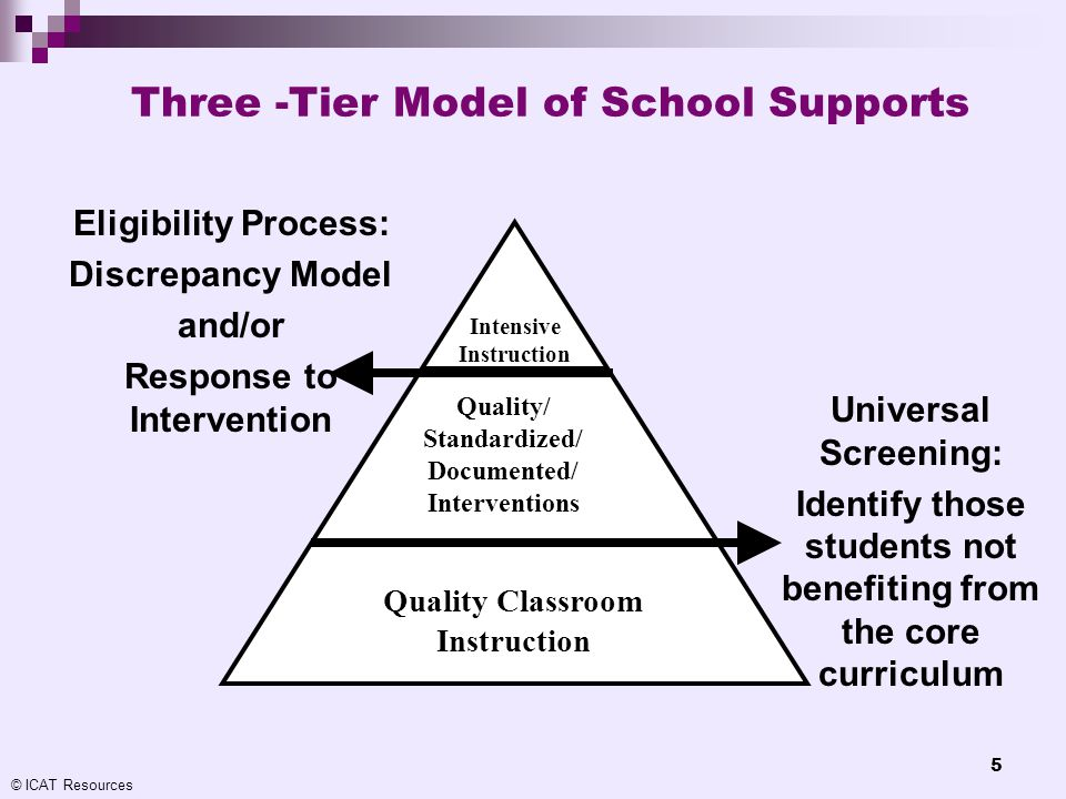 Three -Tier Model of School Supports