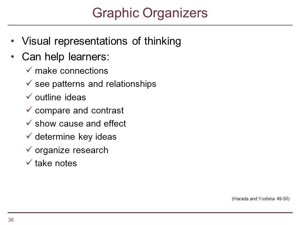 Graphic Organizers Visual representations of thinking