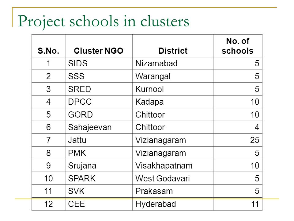 Project schools in clusters