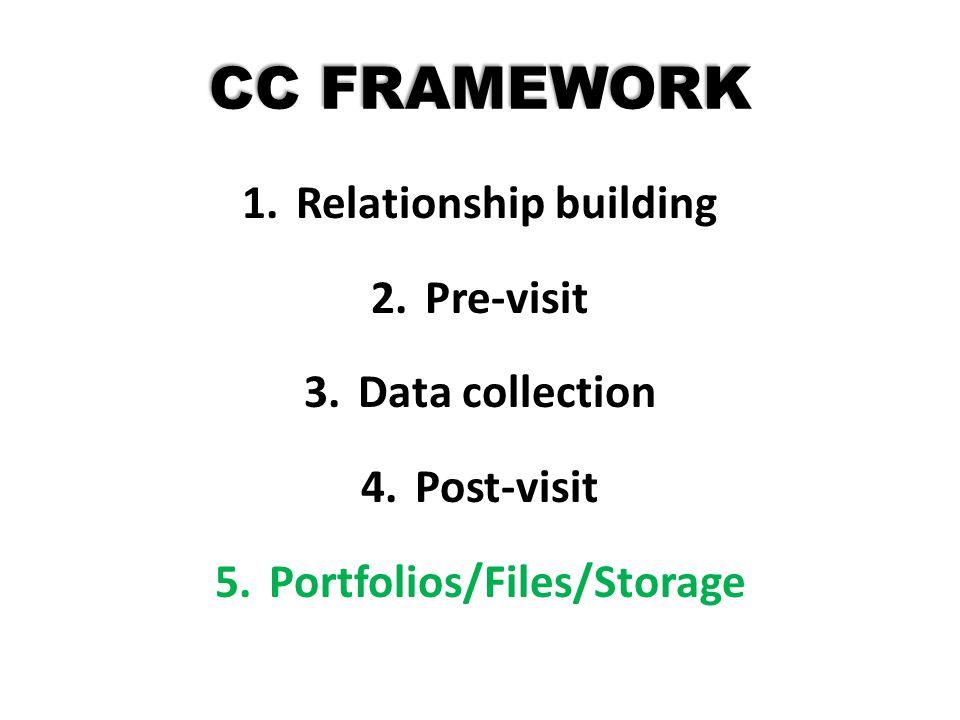Relationship building Portfolios/Files/Storage