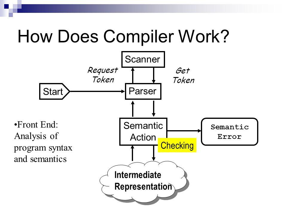 How Does Compiler Work Scanner Start Parser