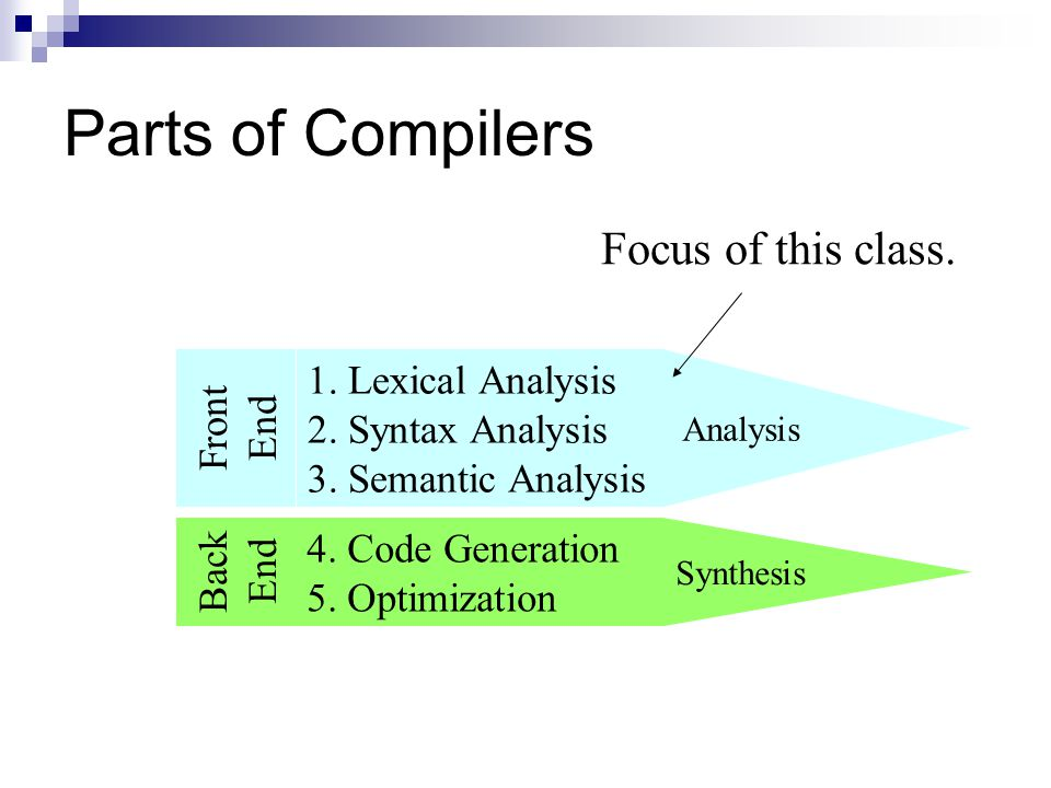 Parts of Compilers Focus of this class. 1. Lexical Analysis Front End