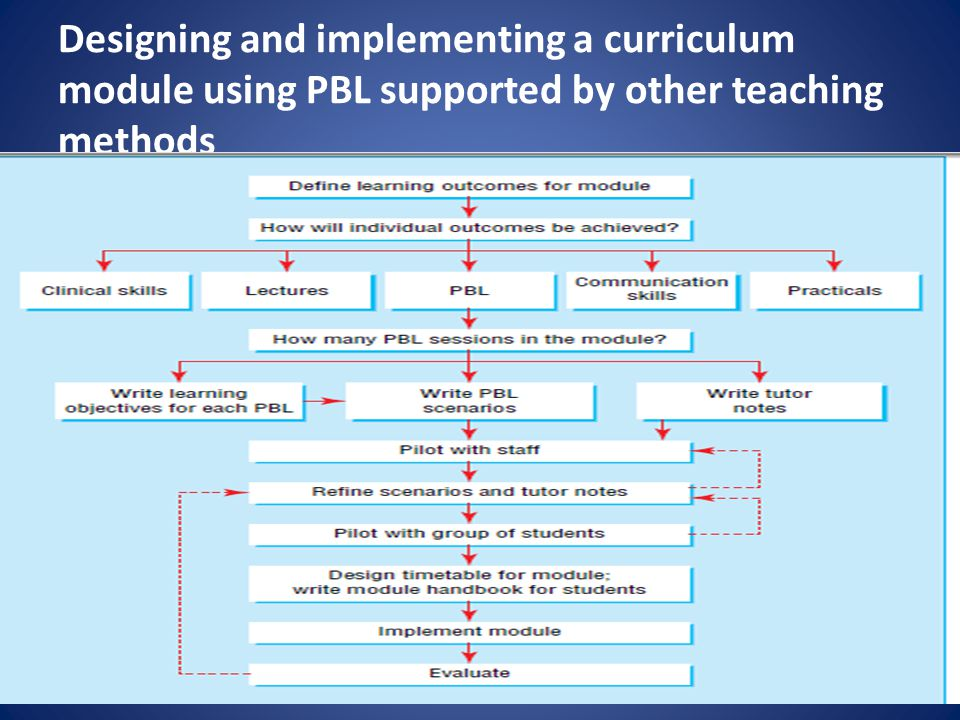 Designing and implementing a curriculum module using PBL supported by other teaching methods