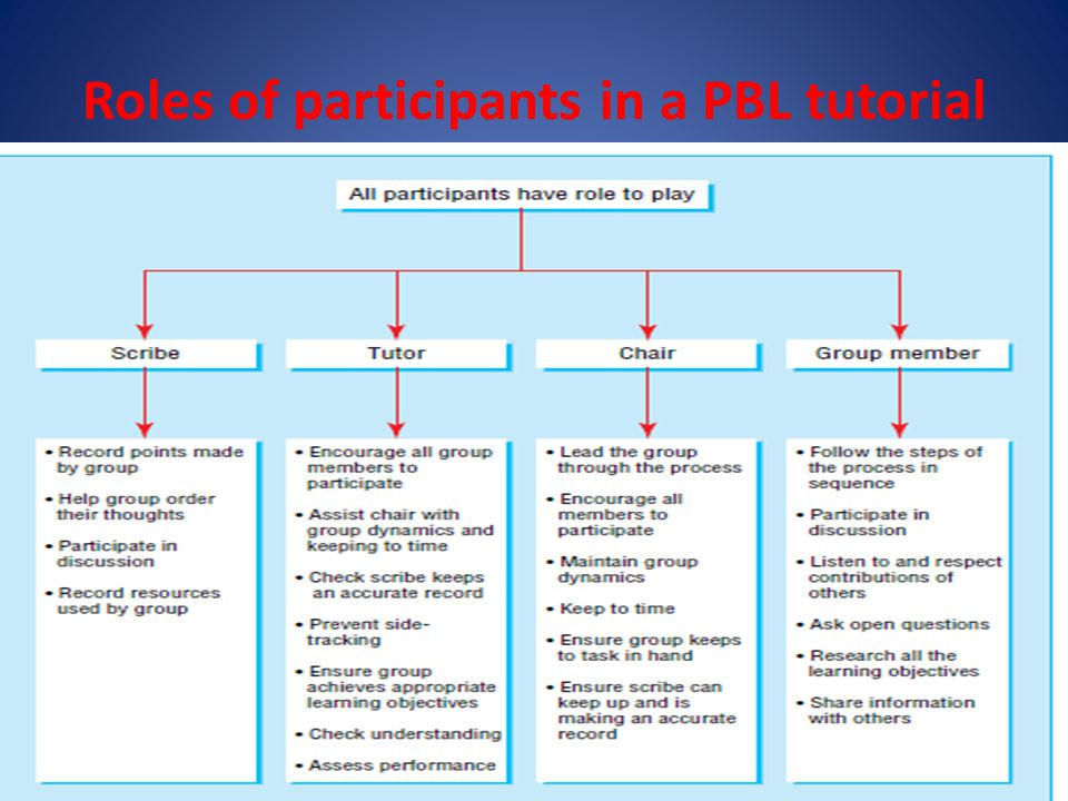 Roles of participants in a PBL tutorial