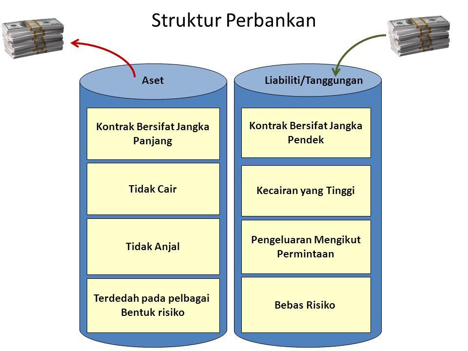 Struktur Perbankan Aset Liabiliti/Tanggungan Kontrak Bersifat Jangka