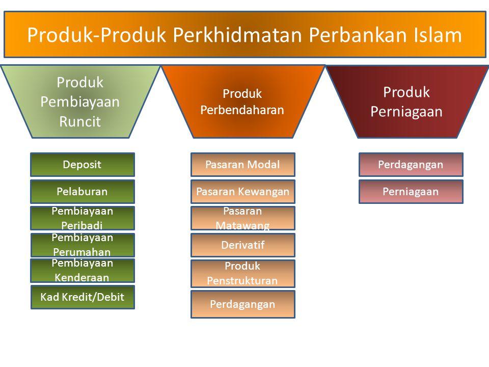 Produk-Produk Perkhidmatan Perbankan Islam