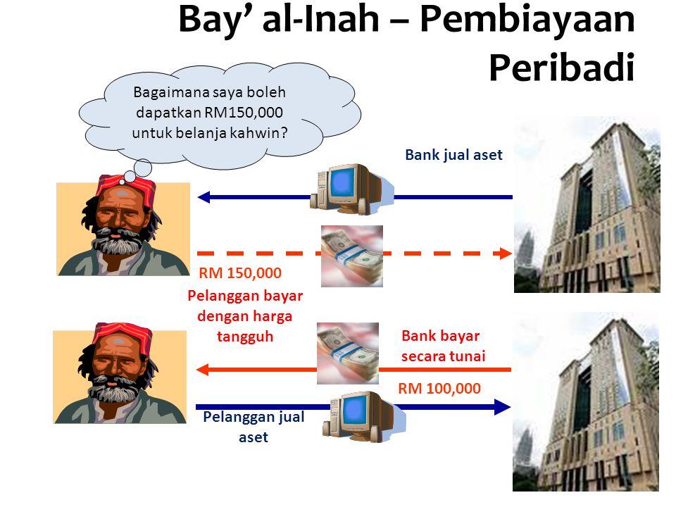Bay' al-Inah – Pembiayaan Peribadi