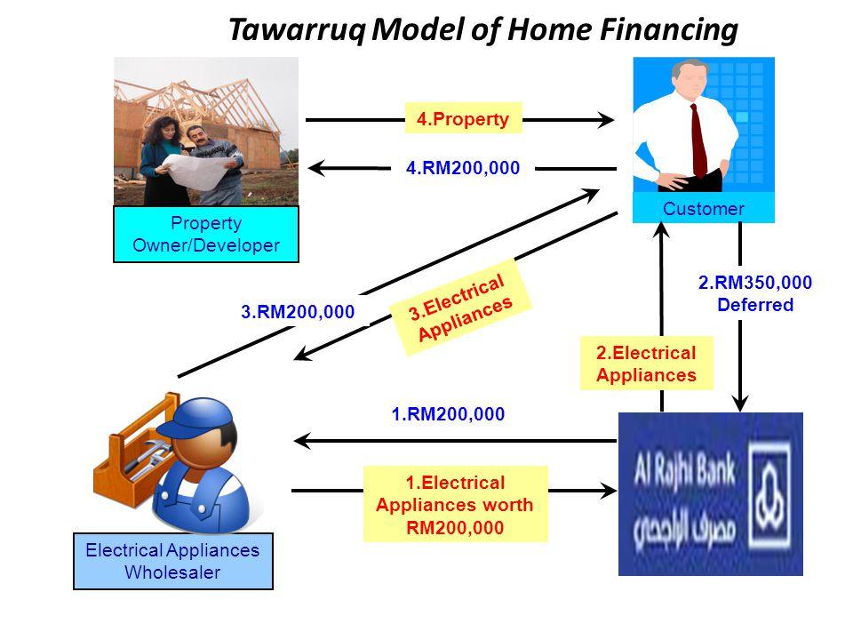 Tawarruq Model of Home Financing
