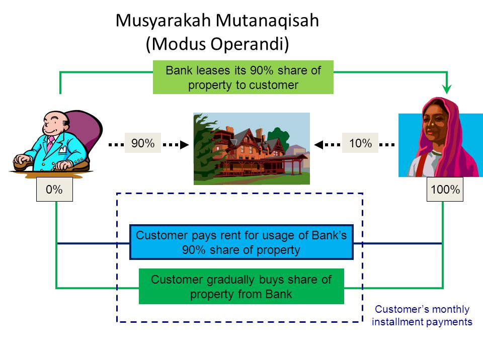 Musyarakah Mutanaqisah (Modus Operandi)