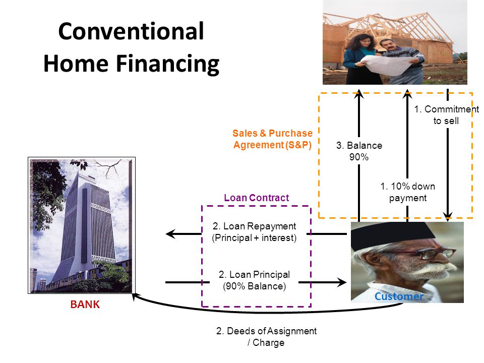 Conventional Home Financing