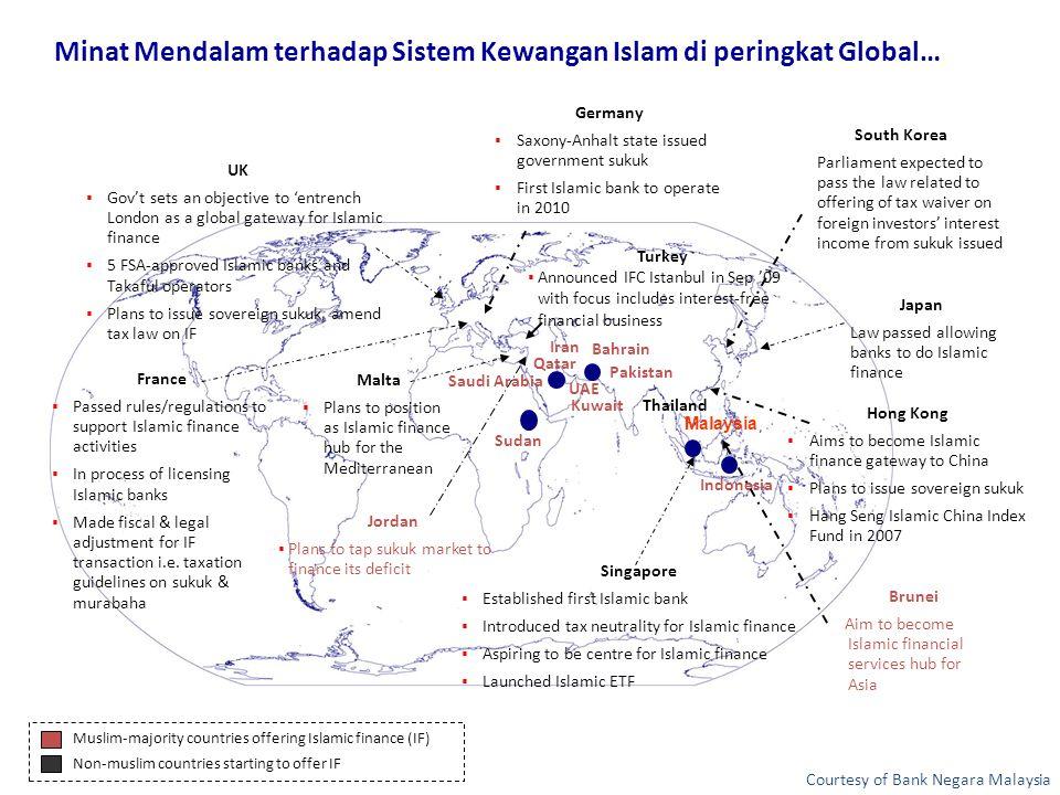 Minat Mendalam terhadap Sistem Kewangan Islam di peringkat Global…