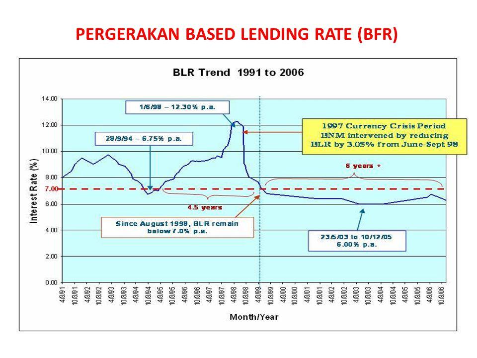PERGERAKAN BASED LENDING RATE (BFR)