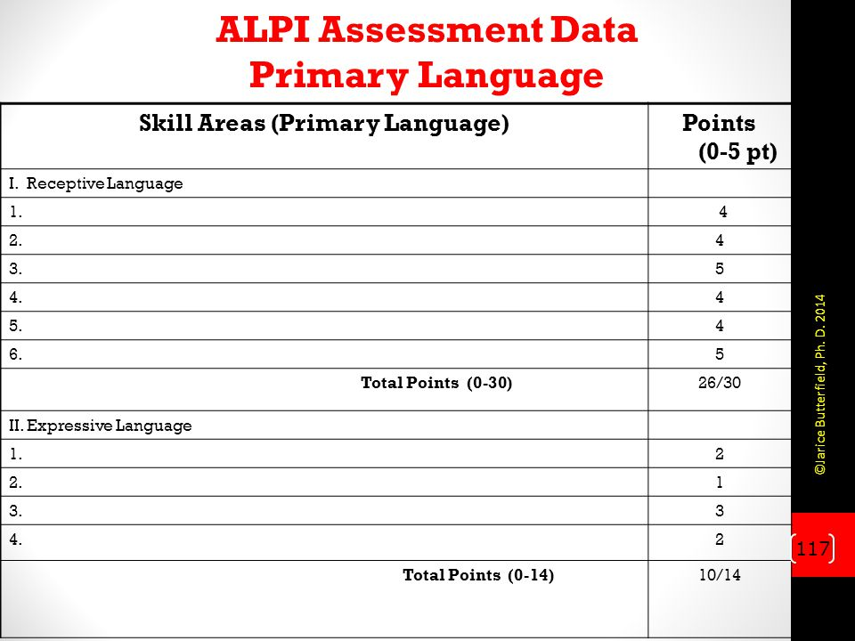 ALPI Assessment Data Primary Language Skill Areas (Primary Language)