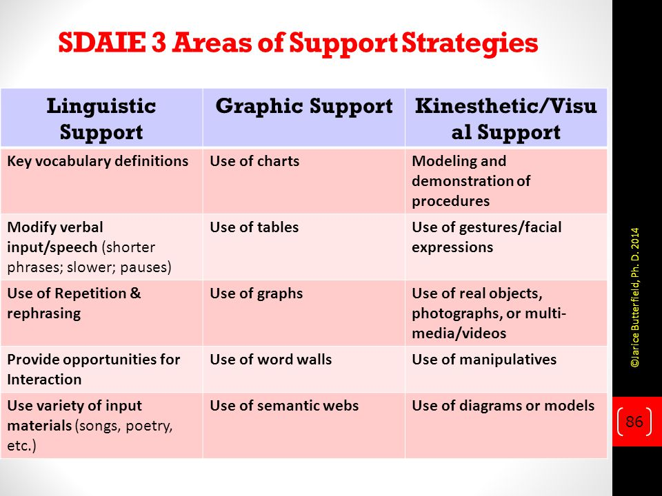 SDAIE 3 Areas of Support Strategies