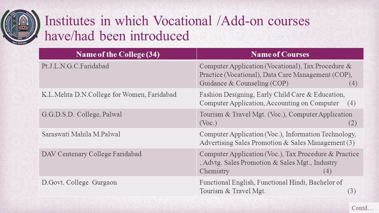 Institutes in which Vocational /Add-on courses have/had been introduced