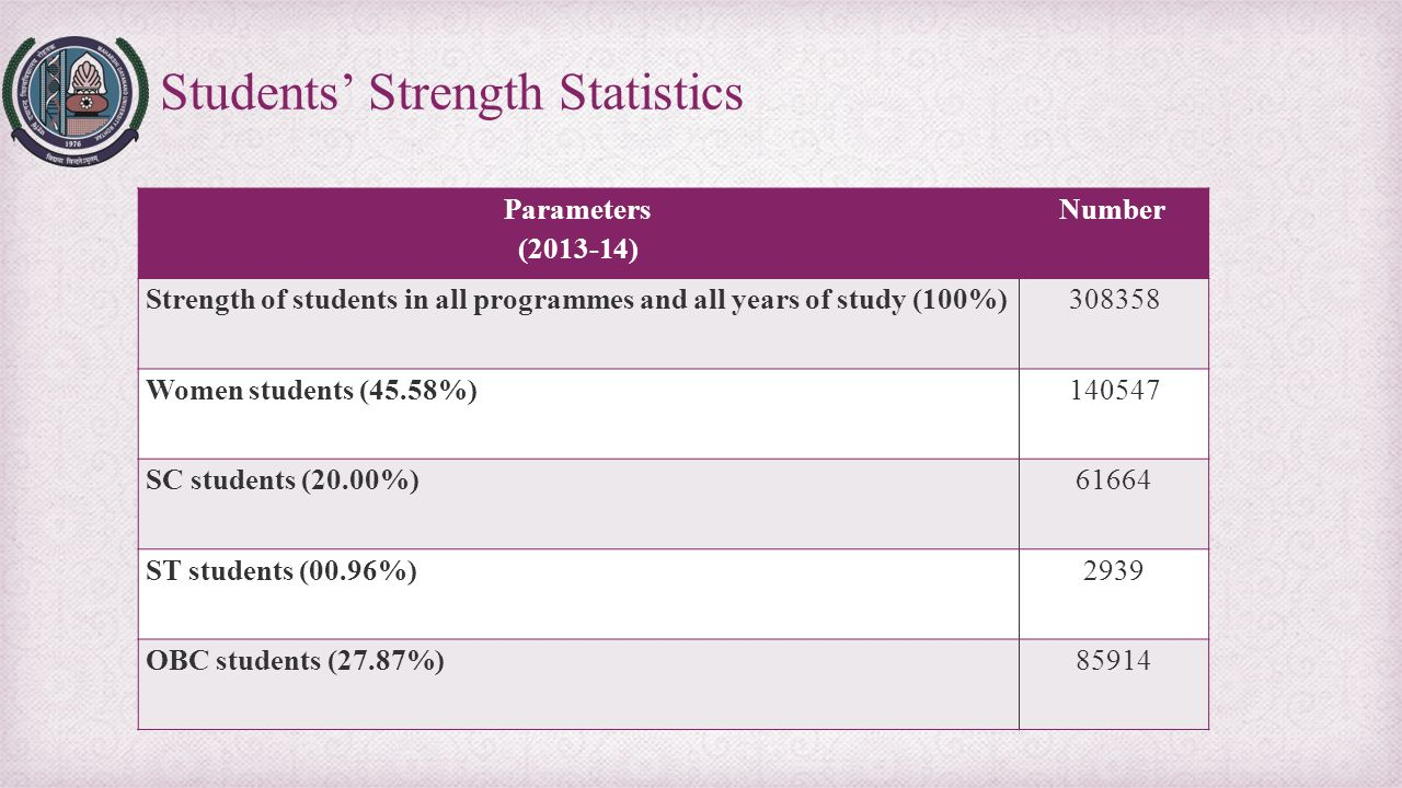 Students' Strength Statistics