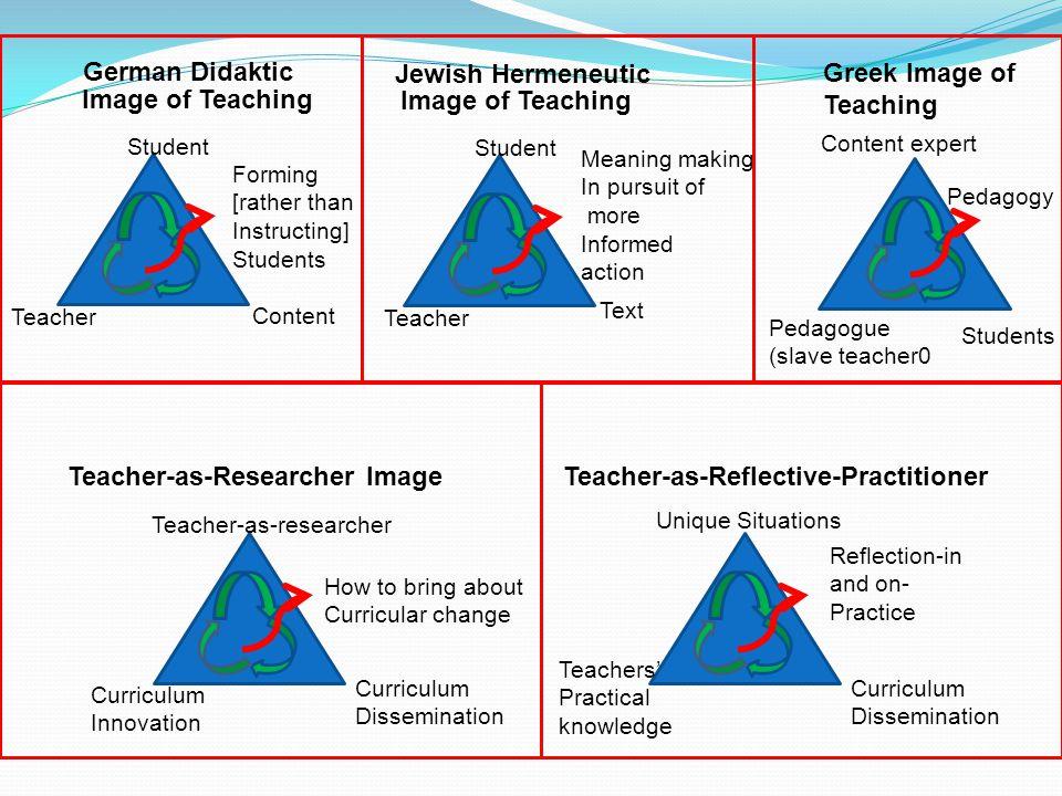 Teacher-as-Researcher Image Teacher-as-Reflective-Practitioner
