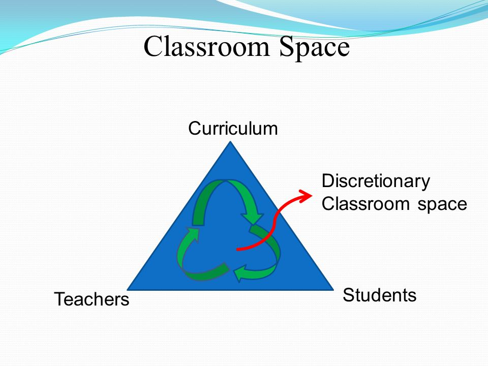 Classroom Space Curriculum Discretionary Classroom space Students