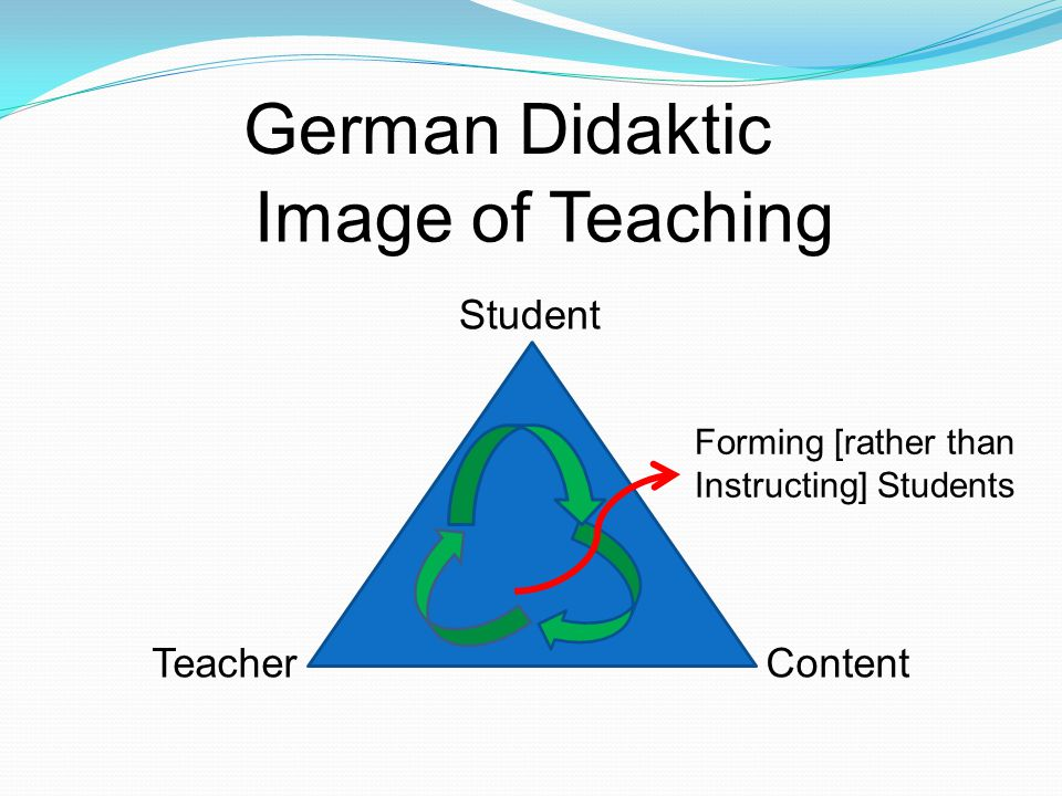 German Didaktic Image of Teaching Student Teacher Content