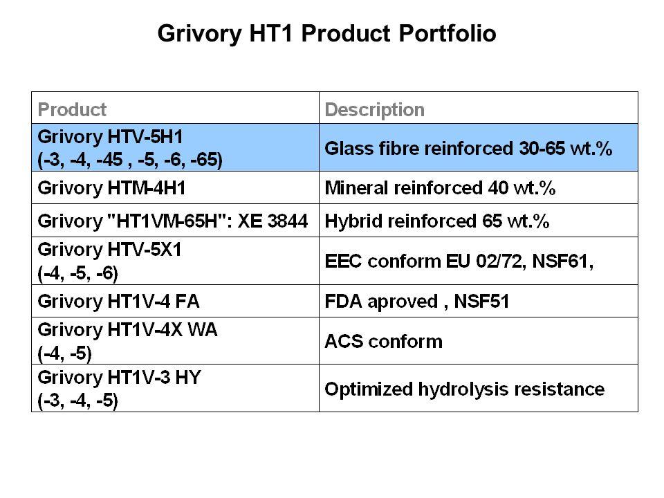 Grivory HT1 Product Portfolio