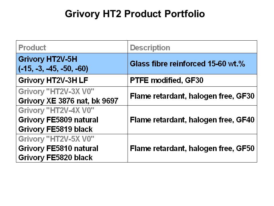 Grivory HT2 Product Portfolio