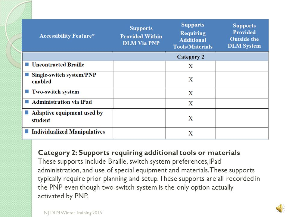 Category 2: Supports requiring additional tools or materials