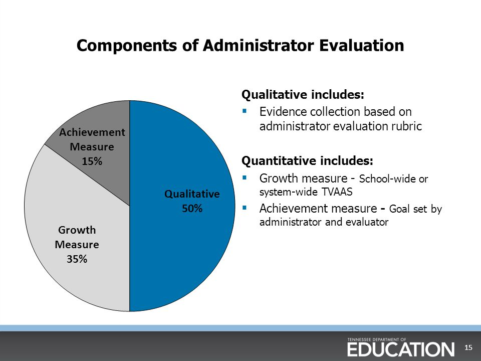 Components of Administrator Evaluation