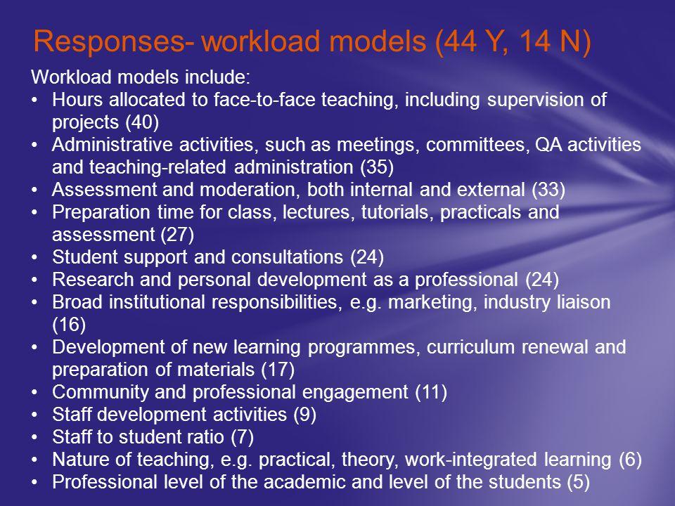 Responses- workload models (44 Y, 14 N)