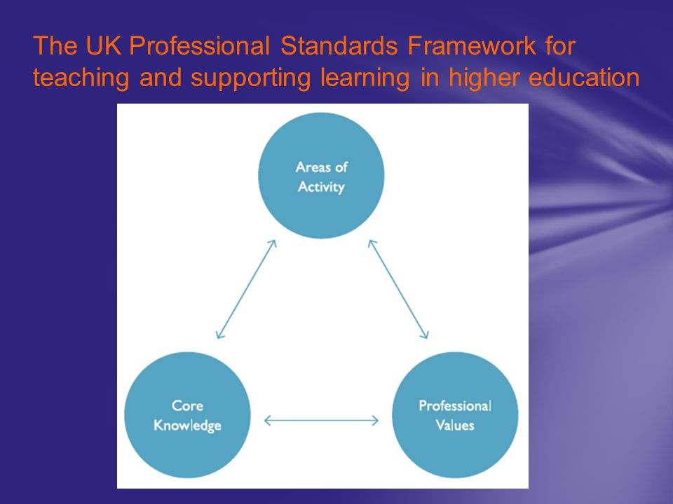 The UK Professional Standards Framework for teaching and supporting learning in higher education