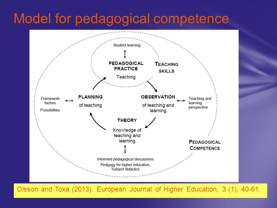 Model for pedagogical competence