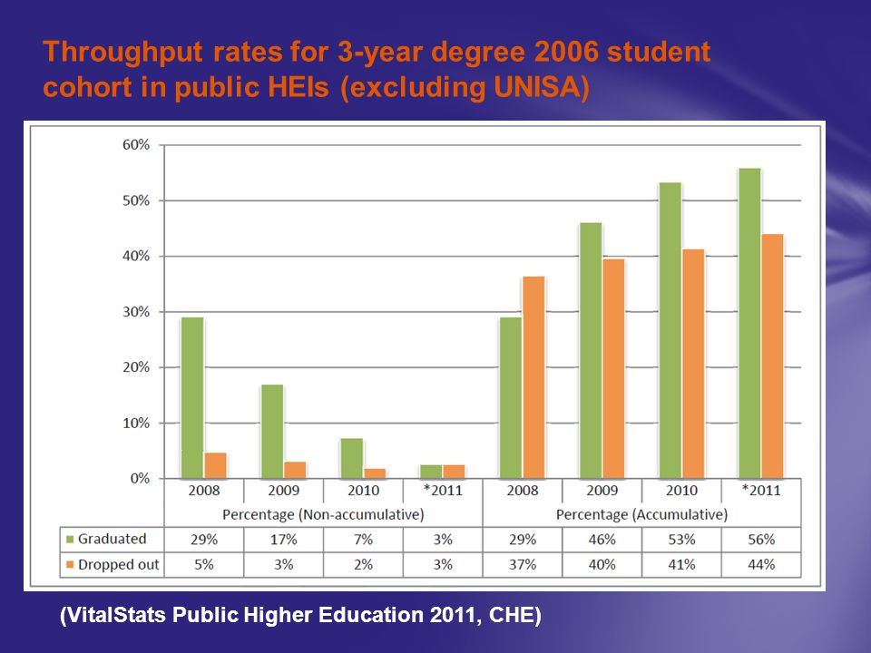 Throughput rates for 3-year degree 2006 student cohort in public HEIs (excluding UNISA)