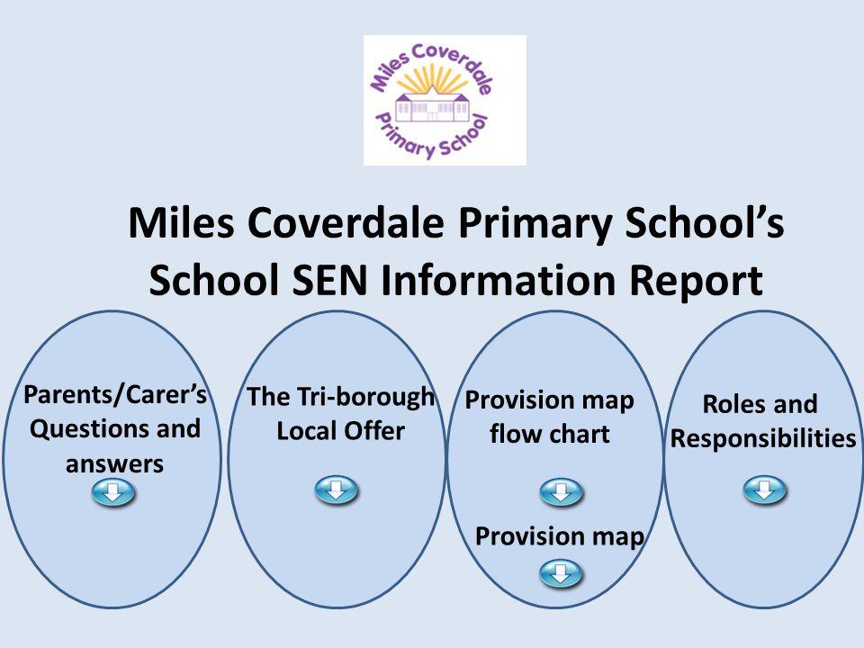 Miles Coverdale Primary School's School SEN Information Report