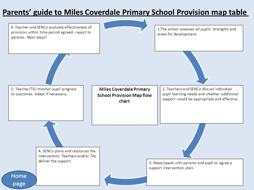 Miles Coverdale Primary School Provision Map flow chart