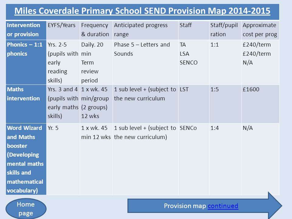 Miles Coverdale Primary School SEND Provision Map 2014-2015