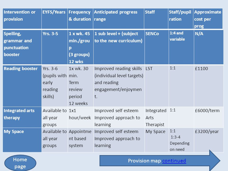 Provision map continued