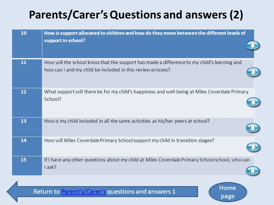 Parents/Carer's Questions and answers (2)