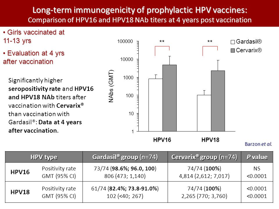 Long-term immunogenicity of prophylactic HPV vaccines: Comparison of HPV16 and HPV18 NAb titers at 4 years post vaccination